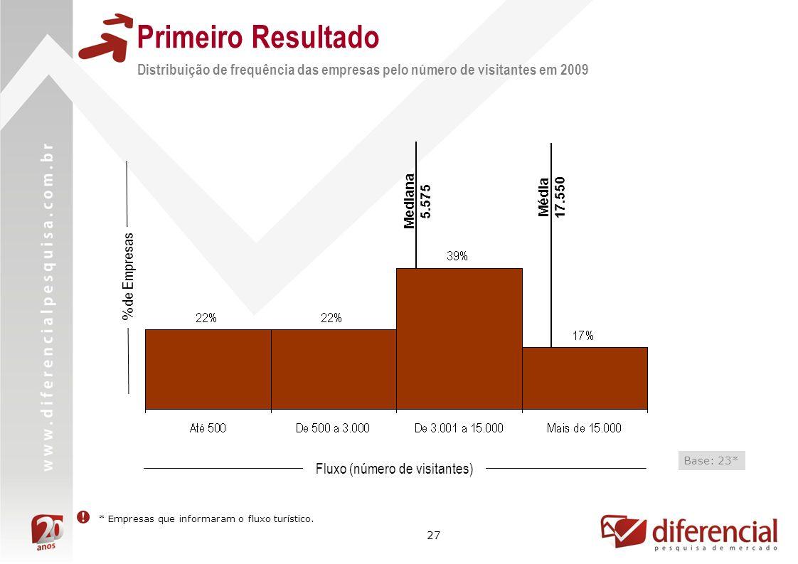 27 Primeiro Resultado Distribuição de frequência das empresas pelo número de visitantes em 2009 % de Empresas Fluxo (número de visitantes) Base: 23* *