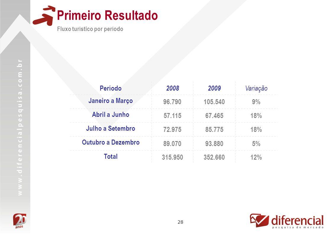 28 Primeiro Resultado Fluxo turístico por período Período 20082009 Variação Janeiro a Março 96.790105.5409% Abril a Junho 57.11567.46518% Julho a Sete