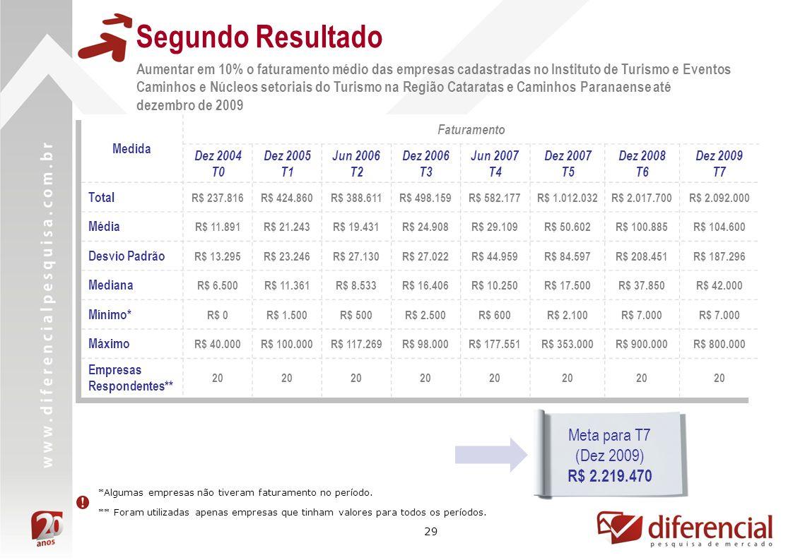 29 Medida Faturamento Dez 2004 T0 Dez 2005 T1 Jun 2006 T2 Dez 2006 T3 Jun 2007 T4 Dez 2007 T5 Dez 2008 T6 Dez 2009 T7 Total R$ 237.816R$ 424.860R$ 388