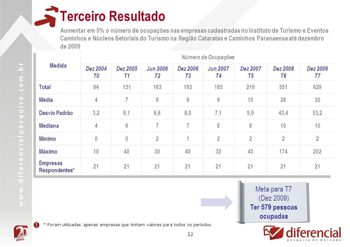 32 Terceiro Resultado Aumentar em 5% o número de ocupações nas empresas cadastradas no Instituto de Turismo e Eventos Caminhos e Núcleos Setoriais do