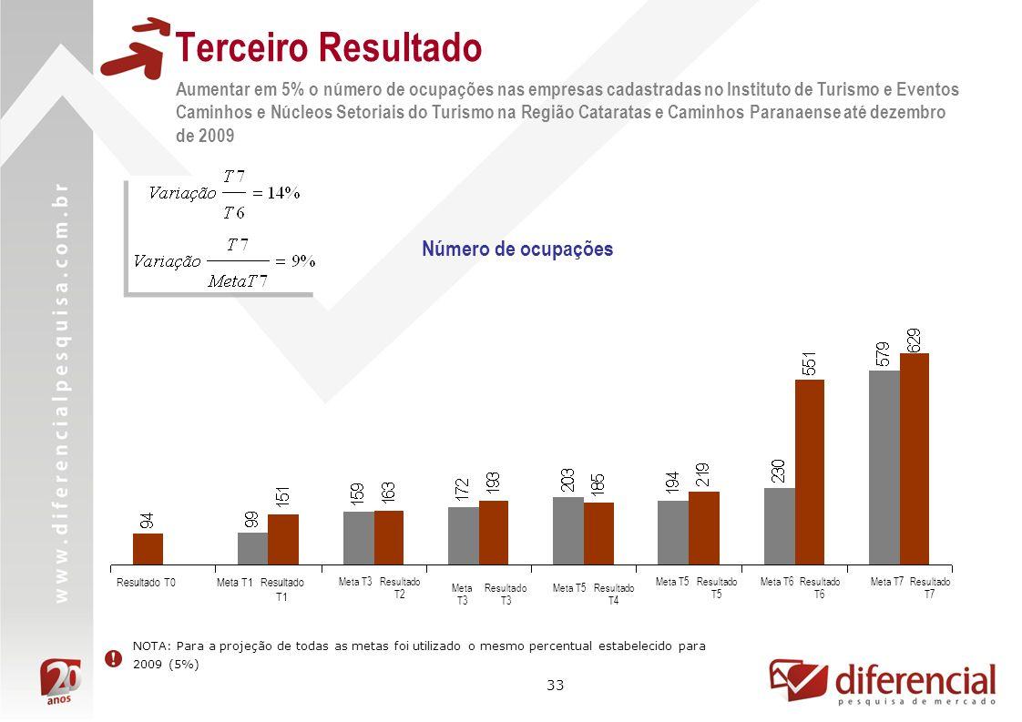 33 Terceiro Resultado Aumentar em 5% o número de ocupações nas empresas cadastradas no Instituto de Turismo e Eventos Caminhos e Núcleos Setoriais do
