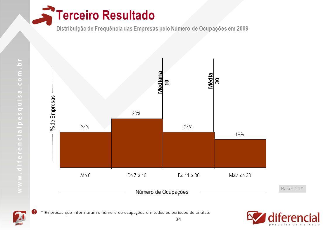 34 Terceiro Resultado Distribuição de Frequência das Empresas pelo Número de Ocupações em 2009 % de Empresas Número de Ocupações Base: 21* * Empresas