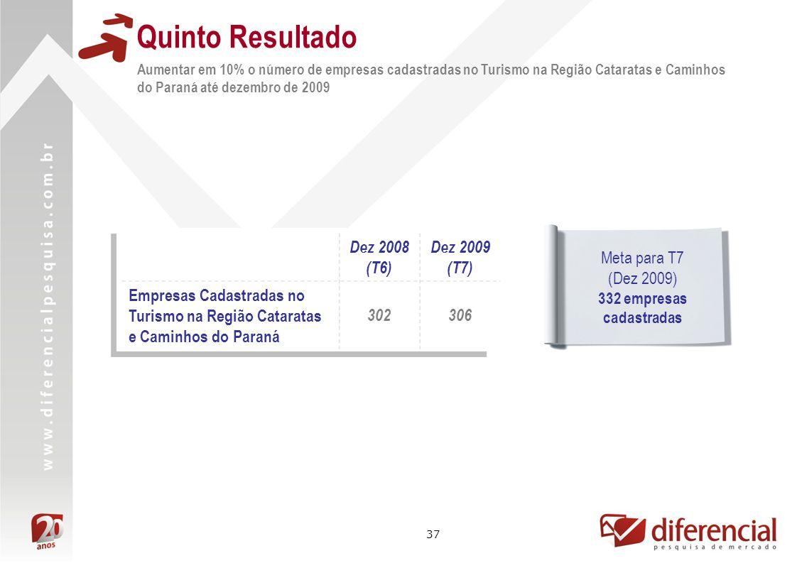 37 Quinto Resultado Aumentar em 10% o número de empresas cadastradas no Turismo na Região Cataratas e Caminhos do Paraná até dezembro de 2009 Dez 2008
