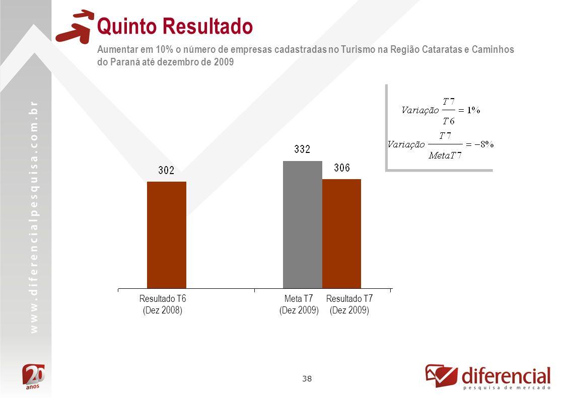 38 Quinto Resultado Aumentar em 10% o número de empresas cadastradas no Turismo na Região Cataratas e Caminhos do Paraná até dezembro de 2009 Meta T7
