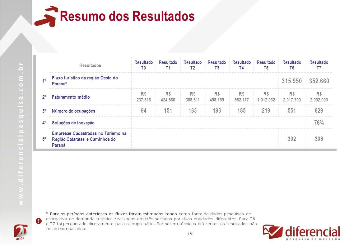 39 Resultados Resultado T0 Resultado T1 Resultado T2 Resultado T3 Resultado T4 Resultado T5 Resultado T6 Resultado T7 1º Fluxo turístico da região Oes