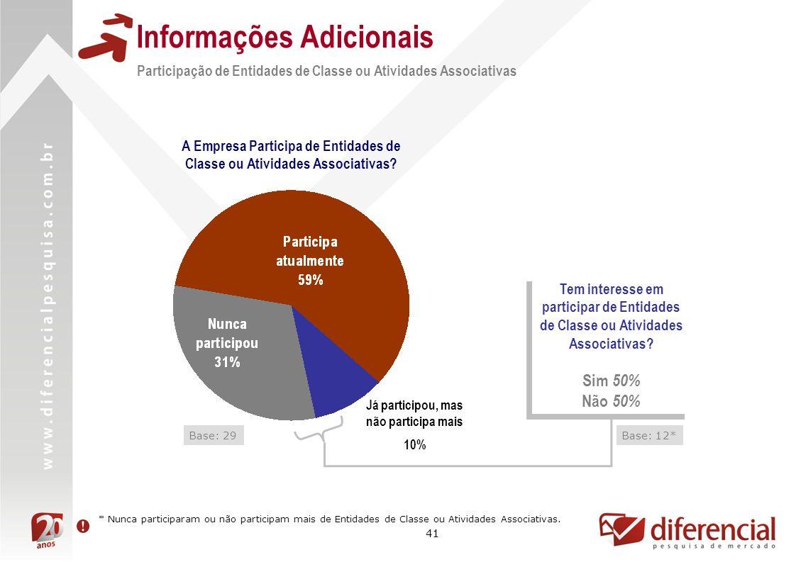 41 Informações Adicionais Participação de Entidades de Classe ou Atividades Associativas A Empresa Participa de Entidades de Classe ou Atividades Asso