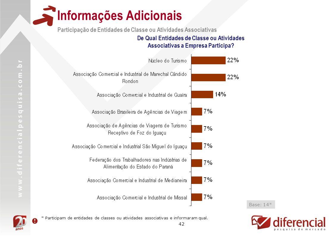 42 Informações Adicionais Participação de Entidades de Classe ou Atividades Associativas De Qual Entidades de Classe ou Atividades Associativas a Empr