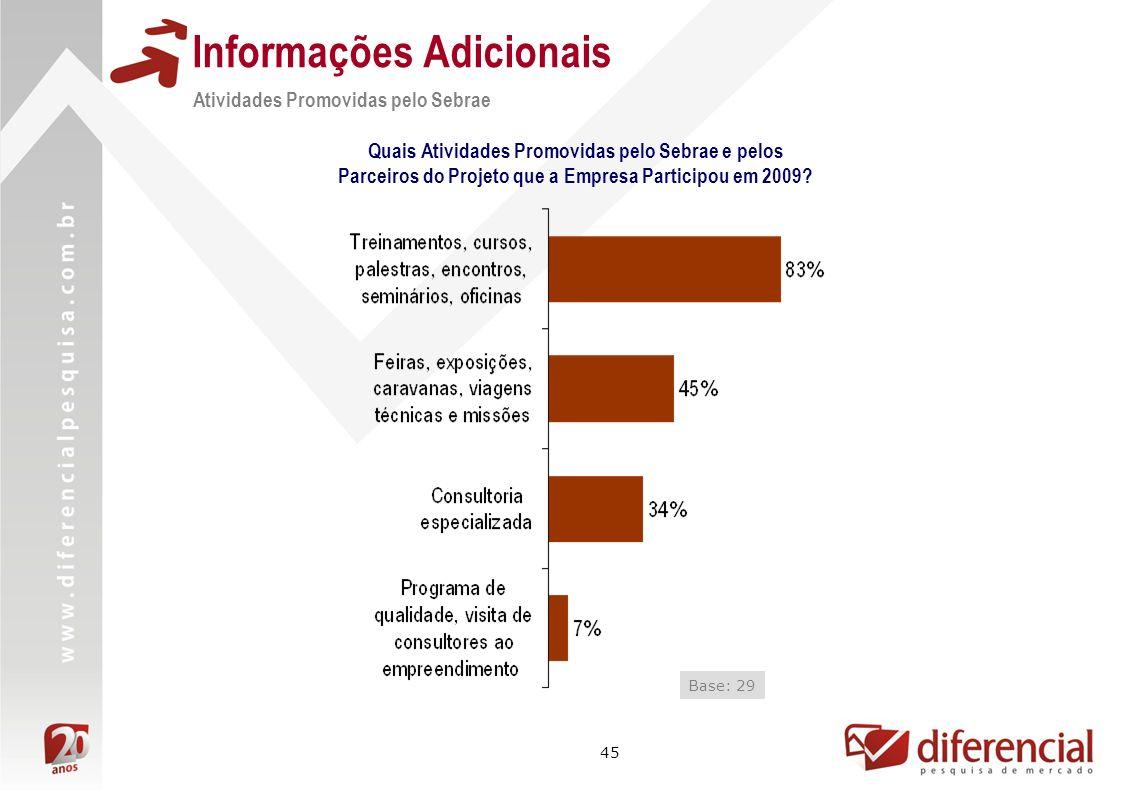 45 Informações Adicionais Atividades Promovidas pelo Sebrae Quais Atividades Promovidas pelo Sebrae e pelos Parceiros do Projeto que a Empresa Partici