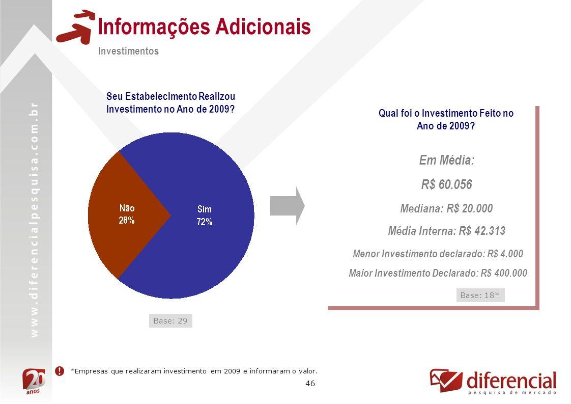 46 Informações Adicionais Investimentos Seu Estabelecimento Realizou Investimento no Ano de 2009? Base: 29 Qual foi o Investimento Feito no Ano de 200