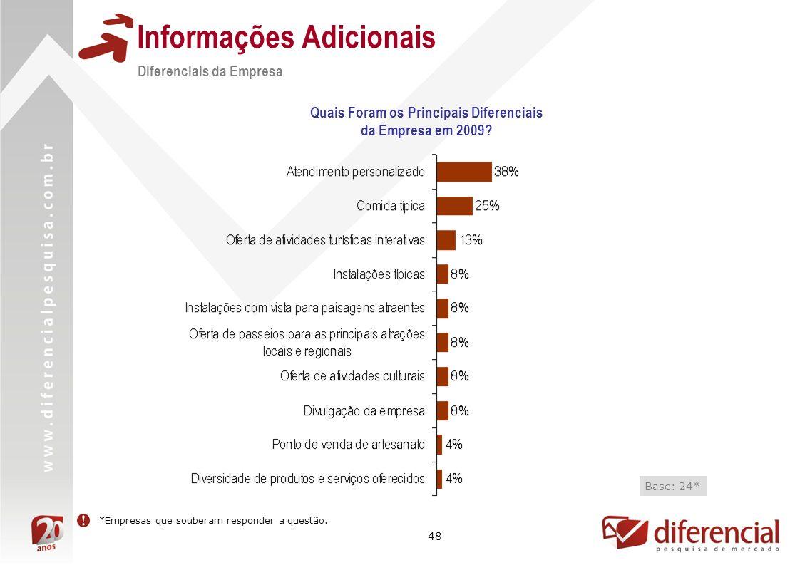 48 Informações Adicionais Quais Foram os Principais Diferenciais da Empresa em 2009? Diferenciais da Empresa Base: 24* *Empresas que souberam responde