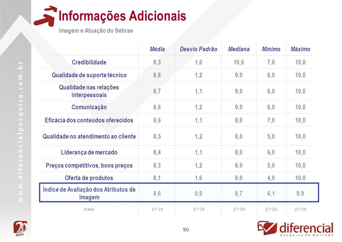 50 Informações Adicionais Imagem e Atuação do Sebrae MédiaDesvio PadrãoMedianaMínimoMáximo Credibilidade9,31,010,07,010,0 Qualidade de suporte técnico