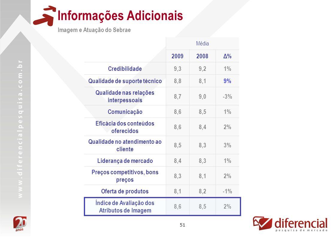 51 Informações Adicionais Imagem e Atuação do Sebrae Média 20092008Δ%Δ% Credibilidade9,39,21% Qualidade de suporte técnico8,88,19% Qualidade nas relaç