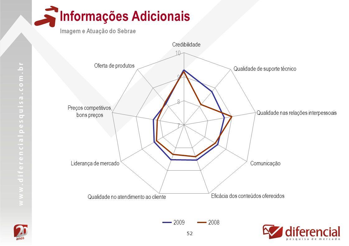 52 Informações Adicionais Imagem e Atuação do Sebrae 7 8 9 10 Credibilidade Qualidade de suporte técnico Qualidade nas relações interpessoais Comunica
