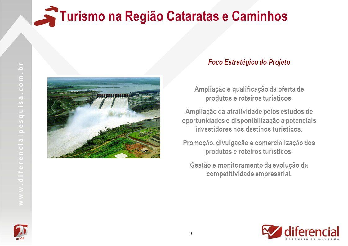 9 Turismo na Região Cataratas e Caminhos Foco Estratégico do Projeto Ampliação e qualificação da oferta de produtos e roteiros turísticos. Ampliação d