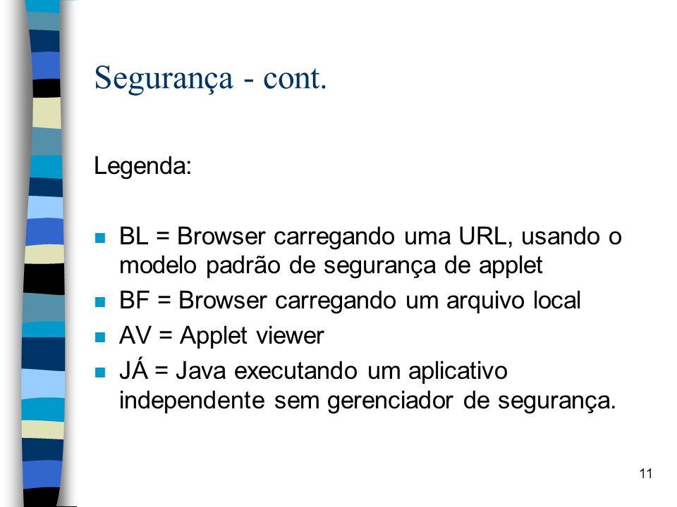 11 Segurança - cont. Legenda: n BL = Browser carregando uma URL, usando o modelo padrão de segurança de applet n BF = Browser carregando um arquivo lo