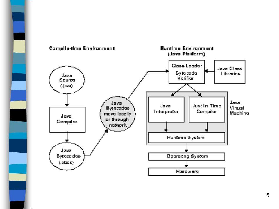 17 Desempenho - Compiladores n Estáticos –trabalham a partir do código fonte –ideal para desenvolvimento em plataforma conhecida n Dinâmicos –a nível de bytecode –analisam o perfil de um programa enquanto roda –adequados para os applets –JVM + JIT