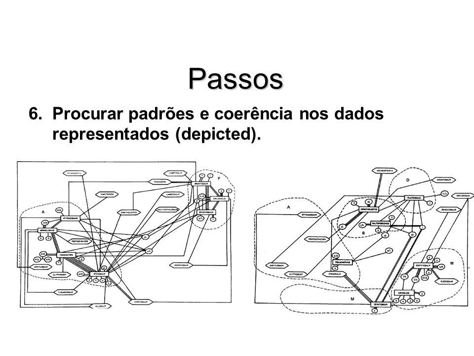 Passos 6.Procurar padrões e coerência nos dados representados (depicted).