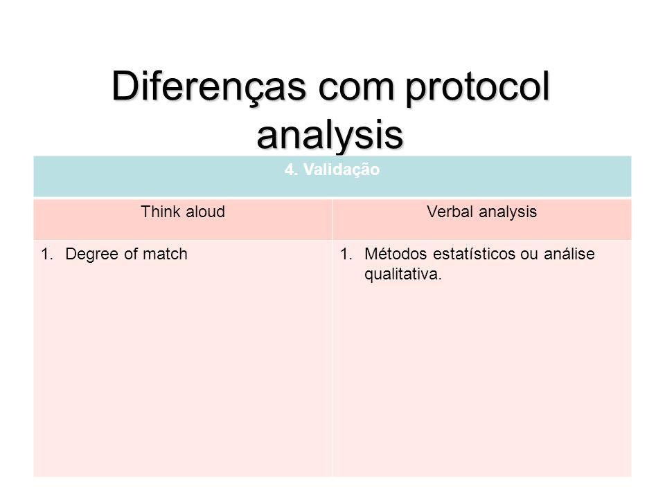 Diferenças com protocol analysis 4. Validação Think aloudVerbal analysis 1.Degree of match1.Métodos estatísticos ou análise qualitativa.