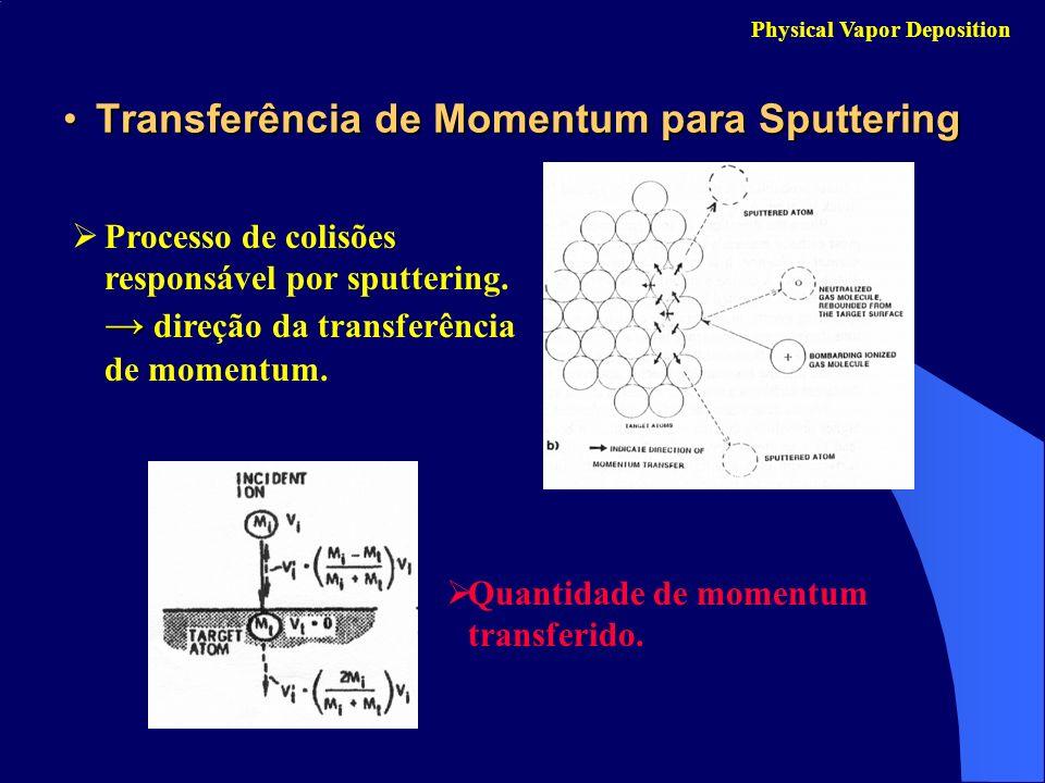 Transferência de Momentum para SputteringTransferência de Momentum para Sputtering Physical Vapor Deposition Processo de colisões responsável por sput