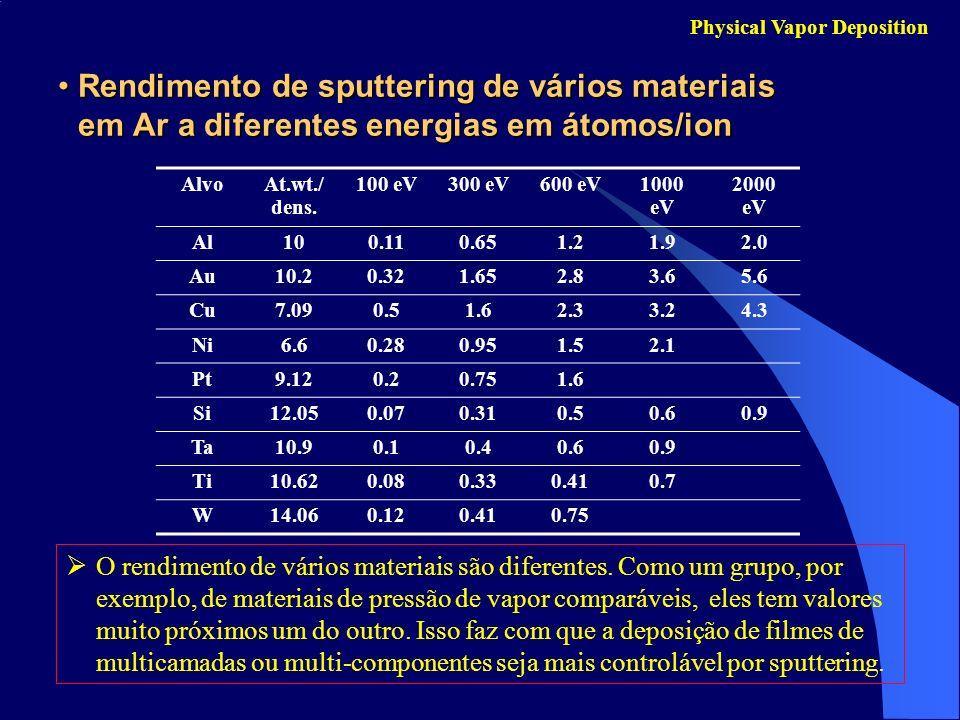 Rendimento de sputtering de vários materiais em Ar a diferentes energias em átomos/ionRendimento de sputtering de vários materiais em Ar a diferentes