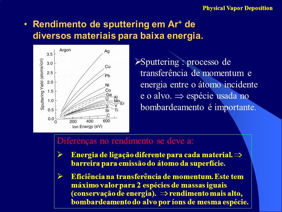 Rendimento de sputtering em Ar + de diversos materiais para baixa energia.Rendimento de sputtering em Ar + de diversos materiais para baixa energia. P
