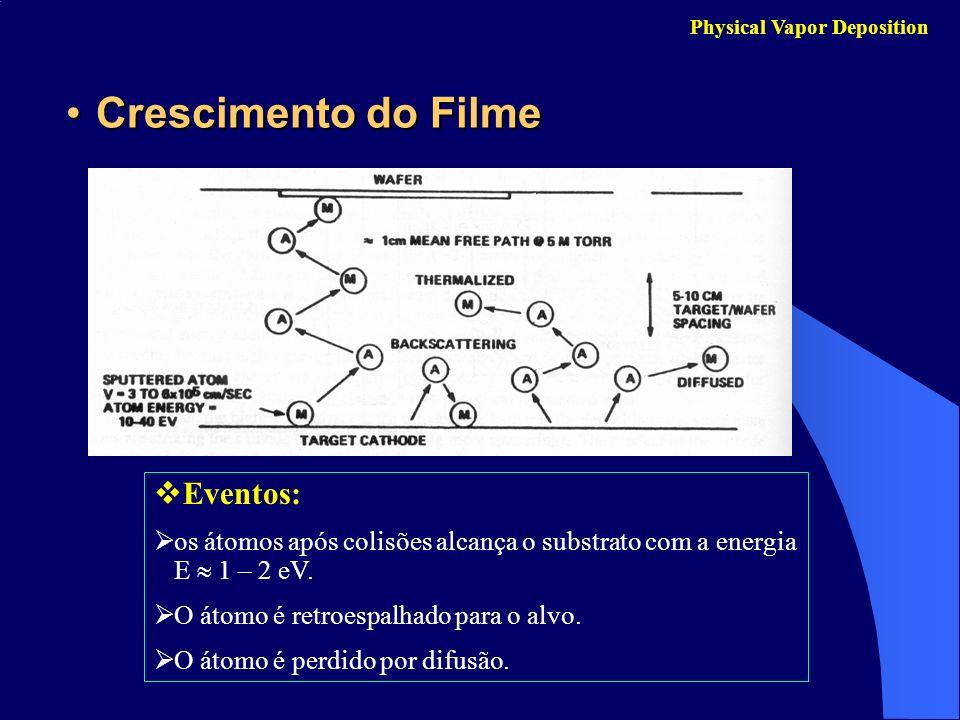 Crescimento do FilmeCrescimento do Filme Physical Vapor Deposition Eventos: os átomos após colisões alcança o substrato com a energia E 1 – 2 eV. O át