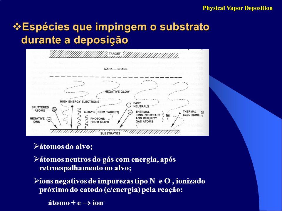Espécies que impingem o substrato durante a deposição Espécies que impingem o substrato durante a deposição Physical Vapor Deposition átomos do alvo;