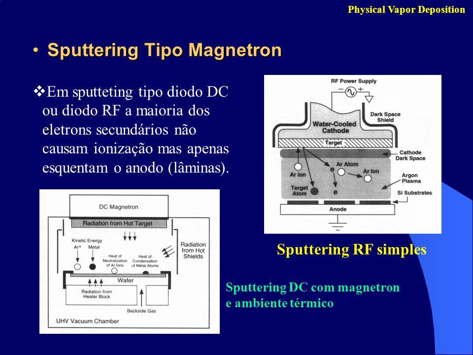 Sputtering Tipo MagnetronSputtering Tipo Magnetron Physical Vapor Deposition Em sputteting tipo diodo DC ou diodo RF a maioria dos eletrons secundário