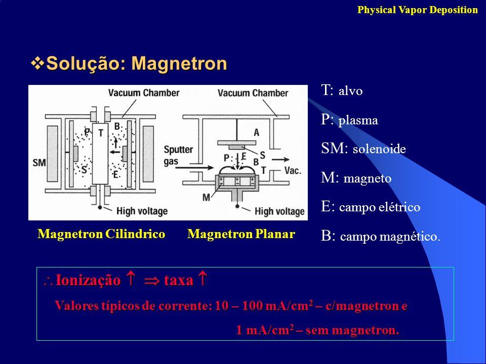 Solução: Magnetron Solução: Magnetron Physical Vapor Deposition Magnetron CilindricoMagnetron Planar T: alvo P: plasma SM: solenoide M: magneto E: cam