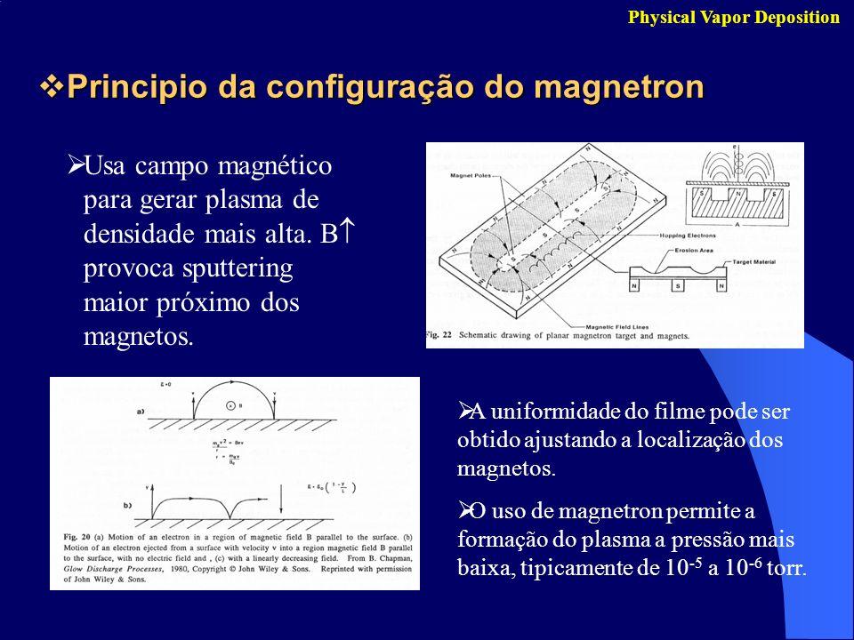 Principio da configuração do magnetron Principio da configuração do magnetron Physical Vapor Deposition Usa campo magnético para gerar plasma de densi