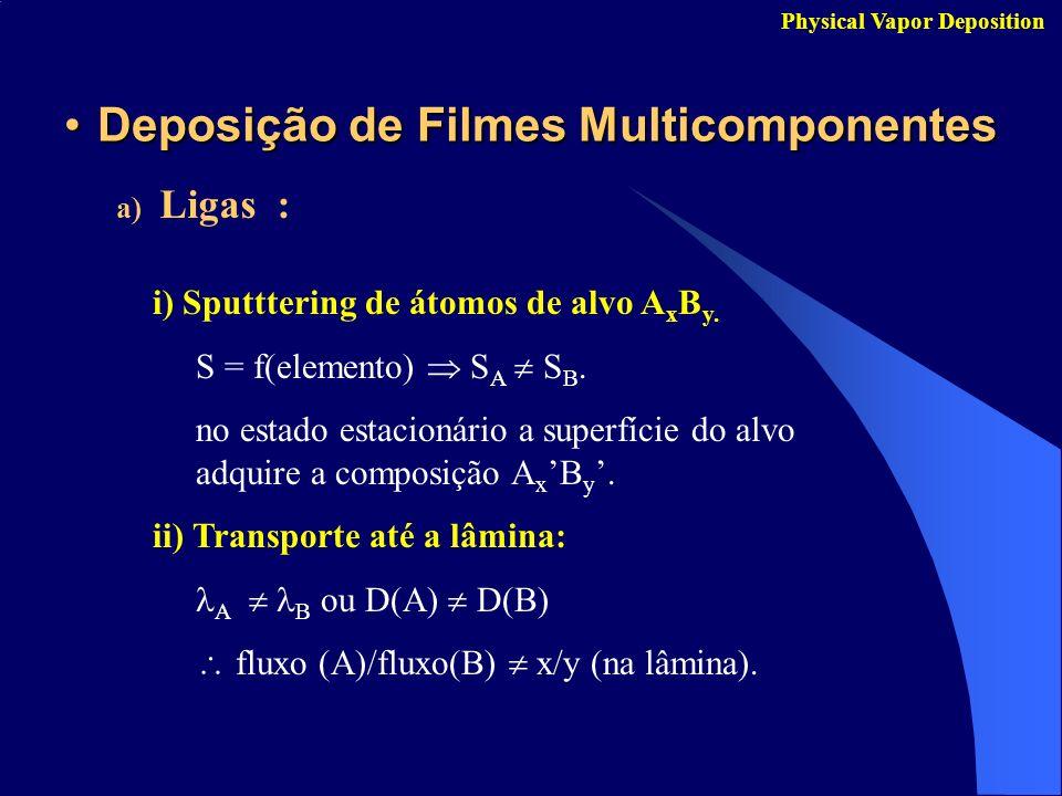 Deposição de Filmes MulticomponentesDeposição de Filmes Multicomponentes a) Ligas : Physical Vapor Deposition i) Sputttering de átomos de alvo A x B y