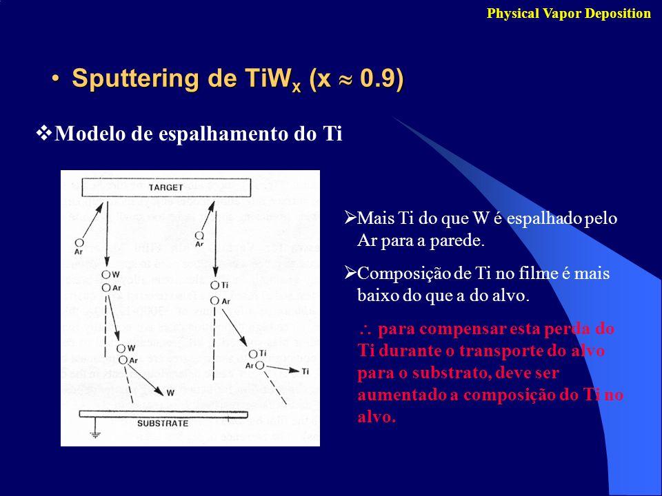 Sputtering de TiW x (x 0.9)Sputtering de TiW x (x 0.9) Physical Vapor Deposition Modelo de espalhamento do Ti Mais Ti do que W é espalhado pelo Ar par