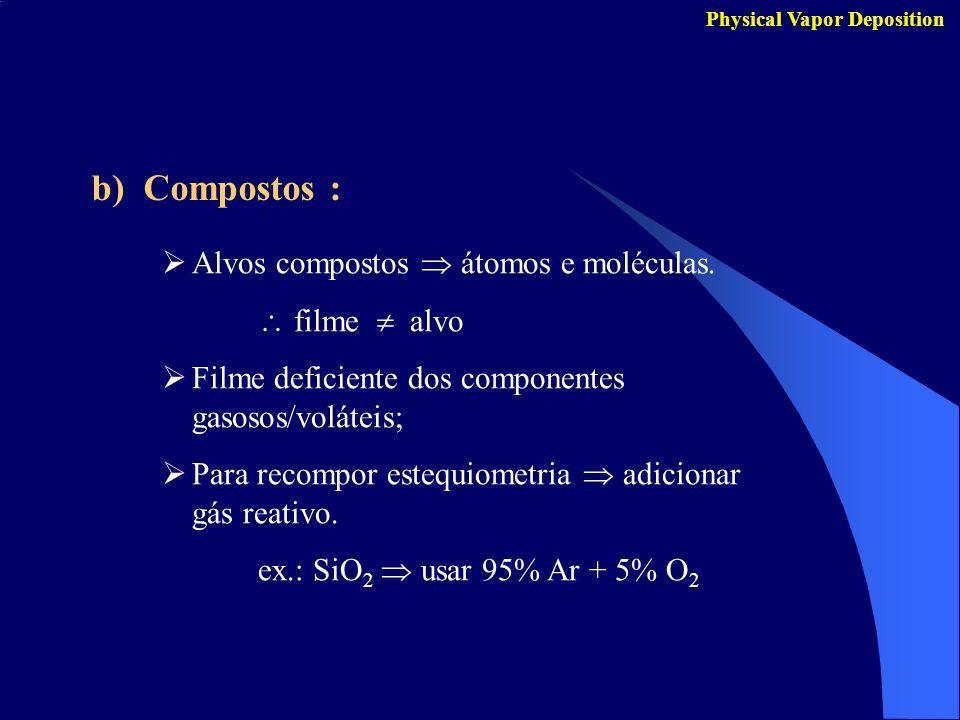 b) Compostos : Physical Vapor Deposition Alvos compostos átomos e moléculas. filme alvo Filme deficiente dos componentes gasosos/voláteis; Para recomp