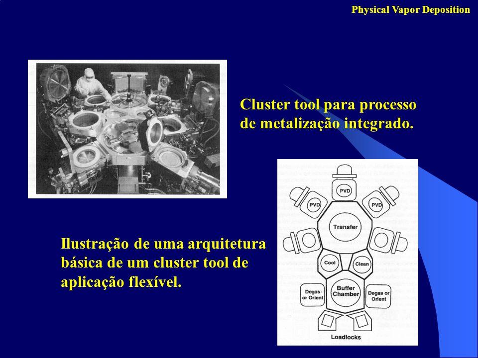 Cluster tool para processo de metalização integrado. Ilustração de uma arquitetura básica de um cluster tool de aplicação flexível.