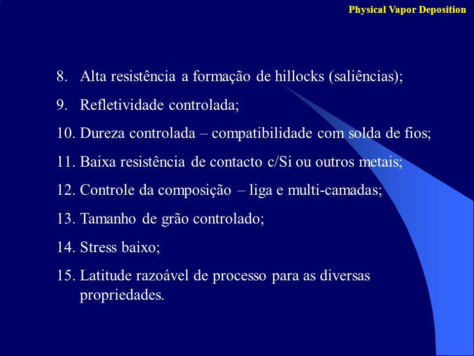 Physical Vapor Deposition 8.Alta resistência a formação de hillocks (saliências); 9.Refletividade controlada; 10.Dureza controlada – compatibilidade c