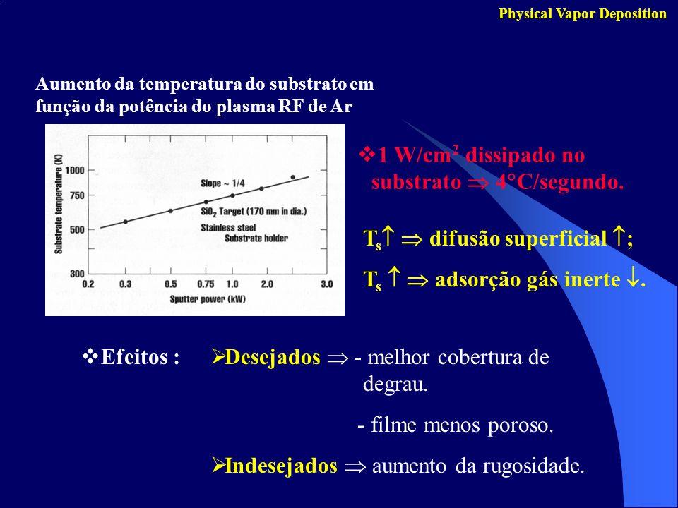Physical Vapor Deposition Aumento da temperatura do substrato em função da potência do plasma RF de Ar 1 W/cm 2 dissipado no substrato 4 C/segundo. T
