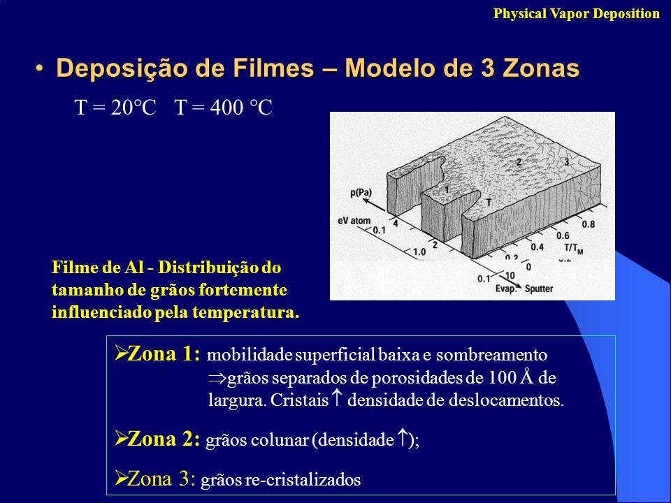 Deposição de Filmes – Modelo de 3 ZonasDeposição de Filmes – Modelo de 3 Zonas Physical Vapor Deposition Zona 1: mobilidade superficial baixa e sombre
