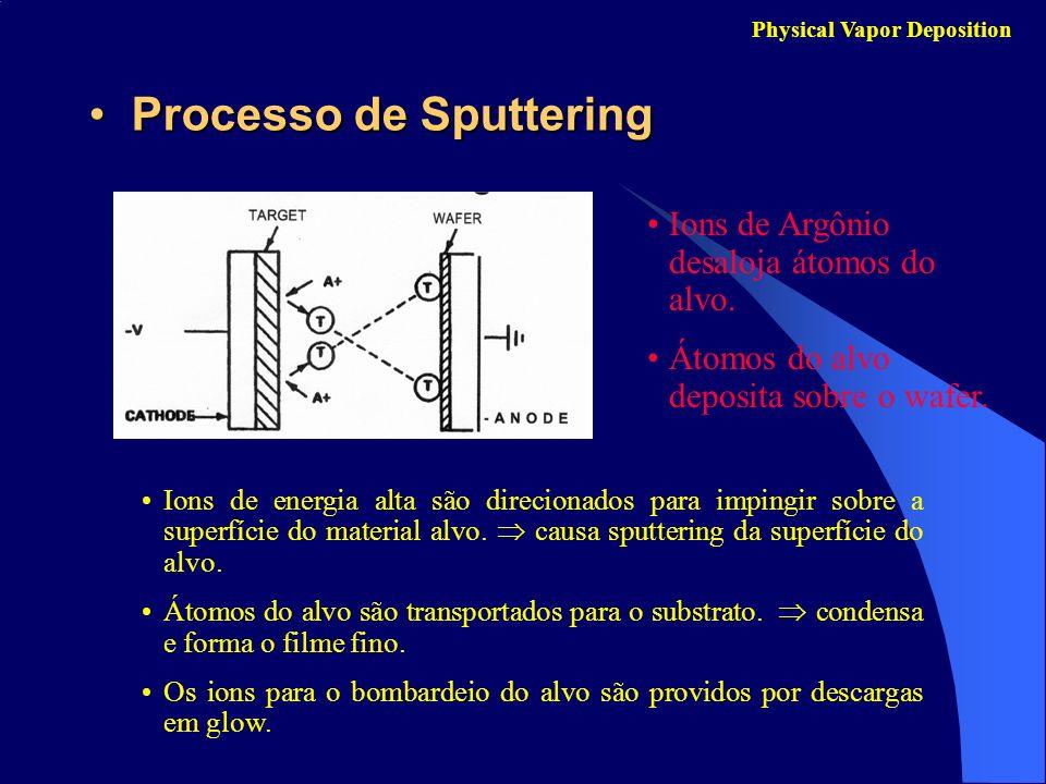 Processo de SputteringProcesso de Sputtering Physical Vapor Deposition Ions de Argônio desaloja átomos do alvo. Átomos do alvo deposita sobre o wafer.
