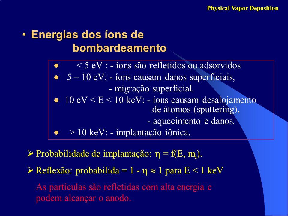 Energias dos íons de bombardeamentoEnergias dos íons de bombardeamento < 5 eV : - íons são refletidos ou adsorvidos 5 – 10 eV: - íons causam danos sup