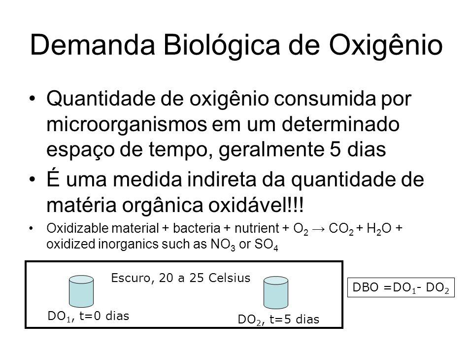 Demanda Biológica de Oxigênio Quantidade de oxigênio consumida por microorganismos em um determinado espaço de tempo, geralmente 5 dias É uma medida i