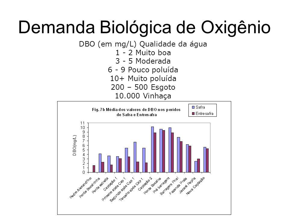 DBO (em mg/L) Qualidade da água 1 - 2 Muito boa 3 - 5 Moderada 6 - 9 Pouco poluída 10+ Muito poluída 200 – 500 Esgoto 10.000 Vinhaça Demanda Biológica