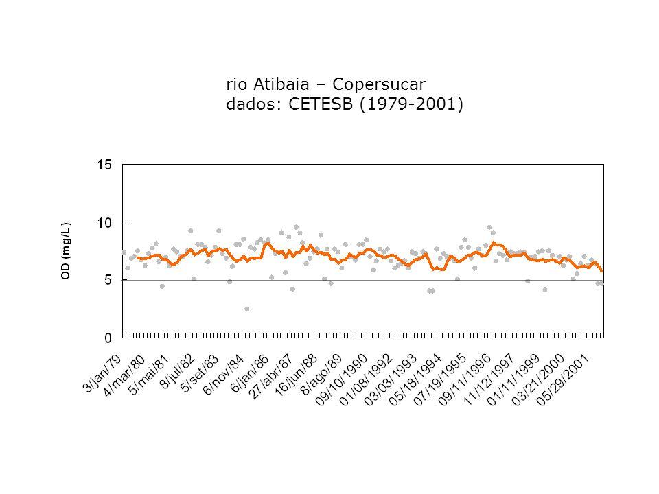 rio Atibaia – Copersucar dados: CETESB (1979-2001)