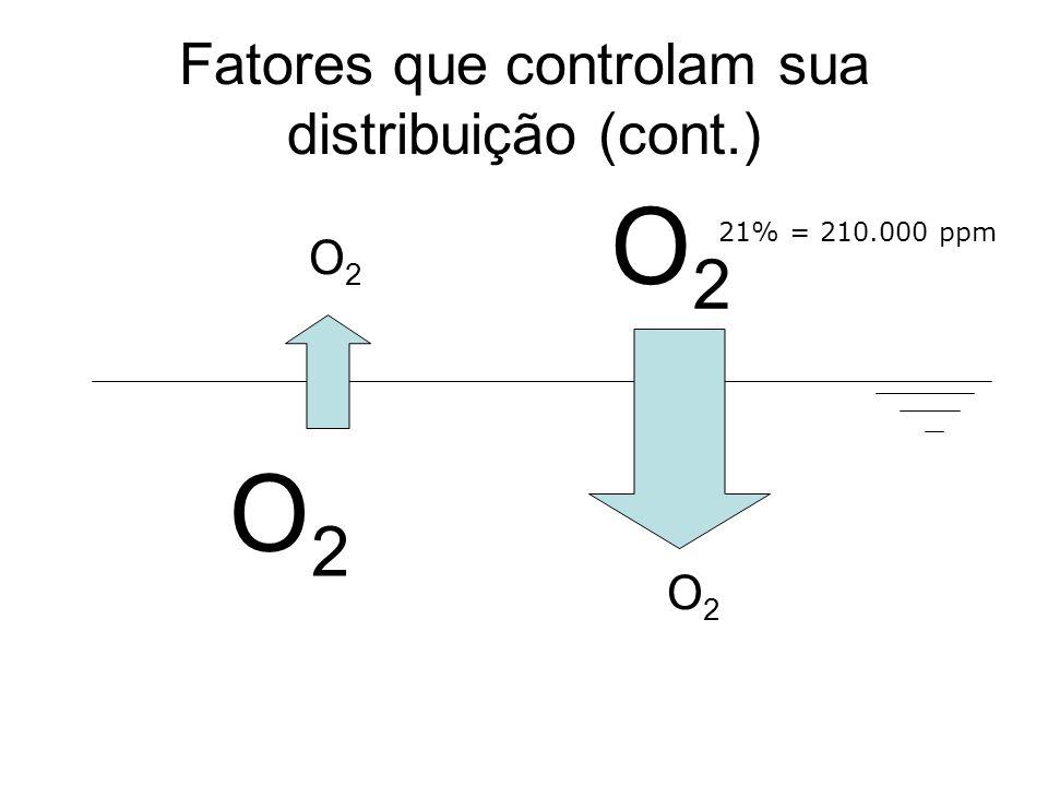 Fatores que controlam sua distribuição (cont.) Decomposição da matéria orgânica CO 2 + H 2 0 C(H 2 O) + O 2 Oxidizable material + bacteria + nutrient + O 2 CO 2 + H 2 O + oxidized inorganics such as NO 3 or SO 4 Consumido pela oxidação de íons metálicos, principalmente ferro, manganês e enxofre S -2 + 2 O 2 SO -4 NO -2 + ½ O 2 NO -3