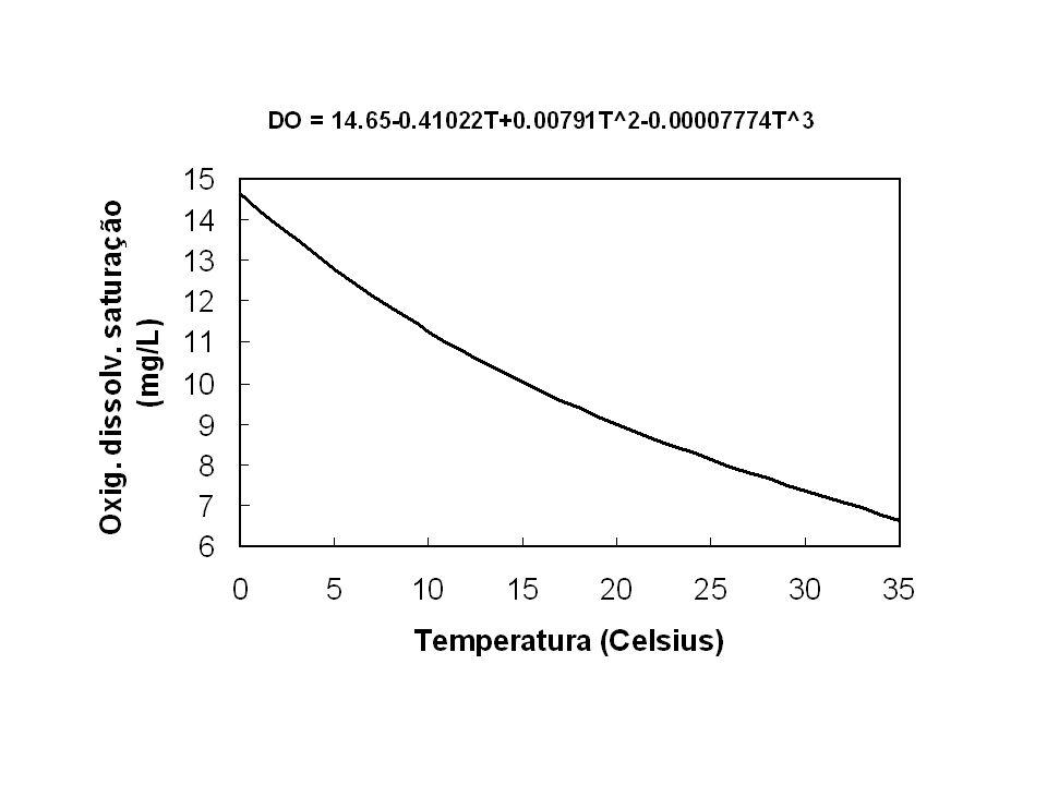DBO (em mg/L) Qualidade da água 1 - 2 Muito boa 3 - 5 Moderada 6 - 9 Pouco poluída 10+ Muito poluída 200 – 500 Esgoto 10.000 Vinhaça Demanda Biológica de Oxigênio