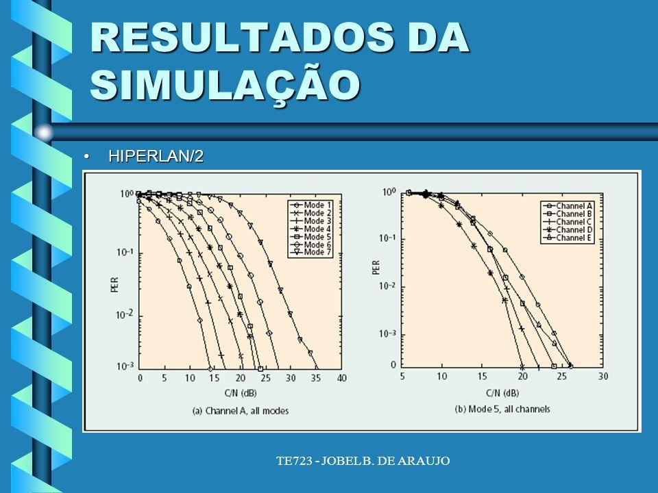 TE723 - JOBEL B. DE ARAUJO RESULTADOS DA SIMULAÇÃO HIPERLAN/2HIPERLAN/2