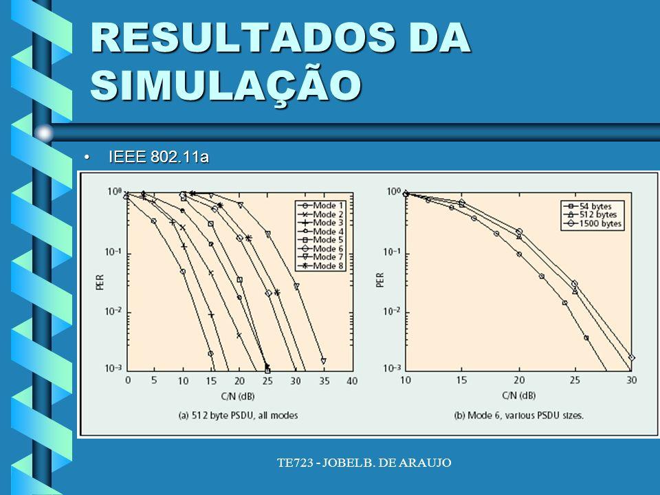 TE723 - JOBEL B. DE ARAUJO RESULTADOS DA SIMULAÇÃO IEEE 802.11aIEEE 802.11a