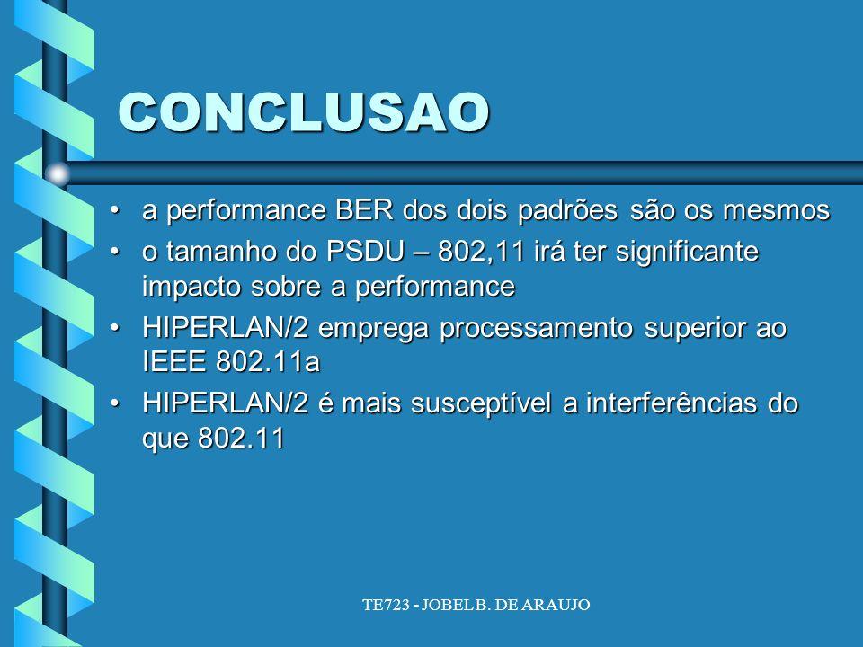 CONCLUSAO a performance BER dos dois padrões são os mesmosa performance BER dos dois padrões são os mesmos o tamanho do PSDU – 802,11 irá ter significante impacto sobre a performanceo tamanho do PSDU – 802,11 irá ter significante impacto sobre a performance HIPERLAN/2 emprega processamento superior ao IEEE 802.11aHIPERLAN/2 emprega processamento superior ao IEEE 802.11a HIPERLAN/2 é mais susceptível a interferências do que 802.11HIPERLAN/2 é mais susceptível a interferências do que 802.11
