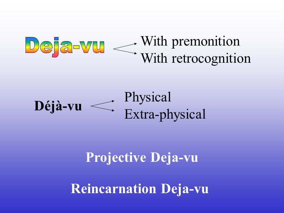 With premonition With retrocognition Physical Extra-physical Déjà-vu Projective Deja-vu Reincarnation Deja-vu