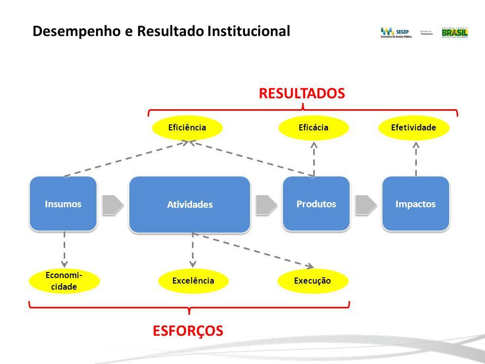 Desempenho e Resultado Institucional ESFORÇOS Insumos Atividades Produtos Impactos Eficiência Eficácia Efetividade RESULTADOS Economi- cidade Excelênc