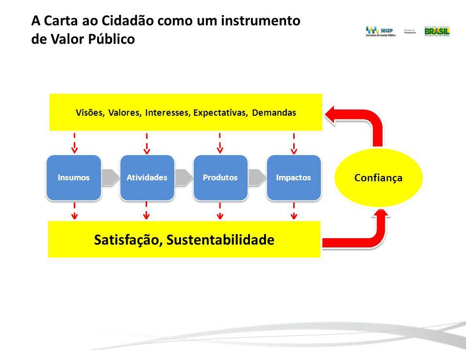 A Carta ao Cidadão como um instrumento de Valor Público Insumos Atividades Produtos Impactos Confiança Satisfação, Sustentabilidade Visões, Valores, I